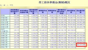 勞工退休準備金統計資料